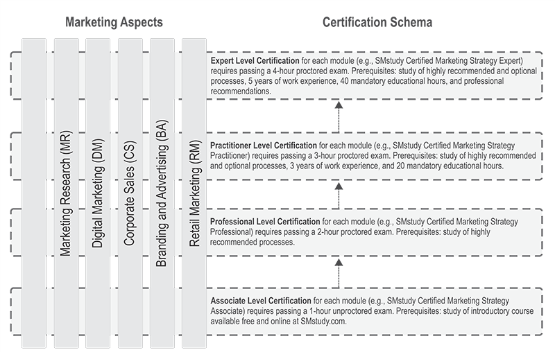 SMstudy Certification Hierarchy
