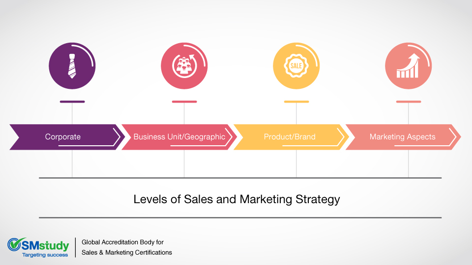 Levels of sales and marketing strategy for Sales marketing tactics