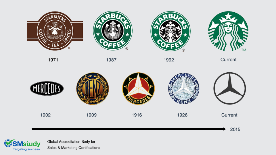 Evolution Of A Logo